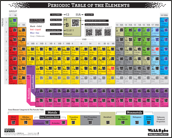 Proto Knowledge Interactive Periodic Table Of Elements With Qr Codes