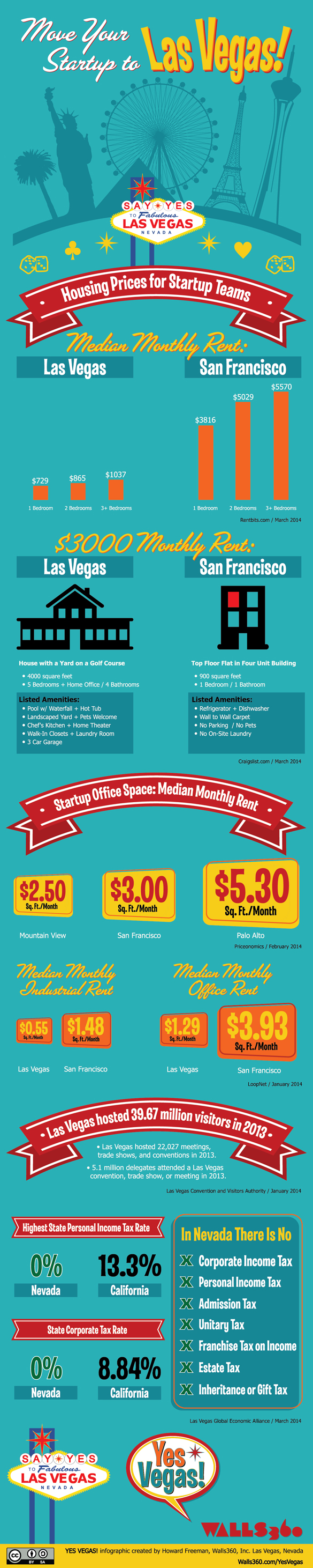 YES VEGAS! Infographic from Walls360: Thinking About Moving Your Startup to Las Vegas?